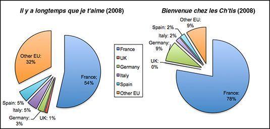 Comparando admissões europeus para dois filmes franceses contemporâneos. [OBSE Europeu do Audiovisual