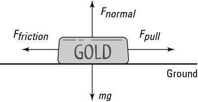 As forças que actuam sobre uma barra de ouro.