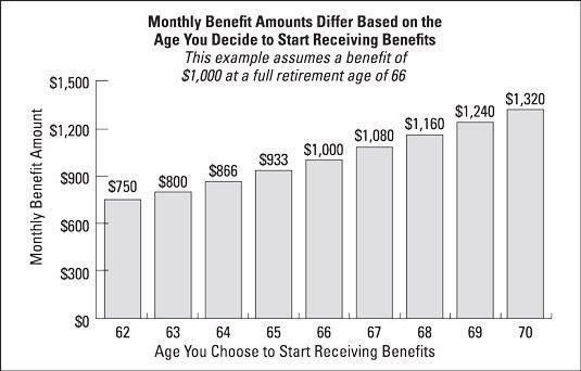 Alterações para a Segurança Social beneficia as pessoas ficam com base na idade eles começam a recebê-los.