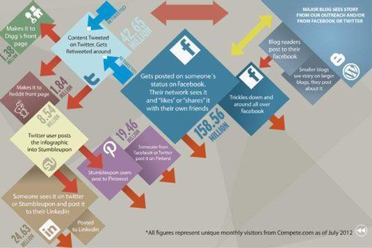 Preparar o seu infográfico para ir viral.