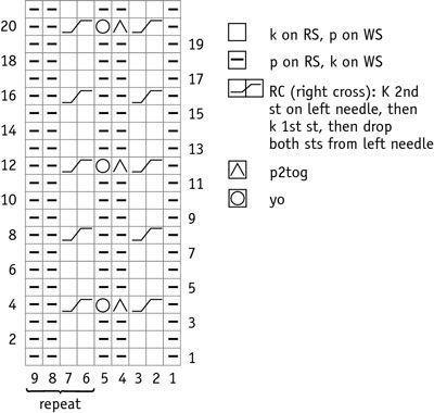 afiação cabo e gráfico branqueados.
