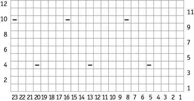 gráfico de corpo principal.