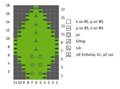 gráfico de folha pequena.