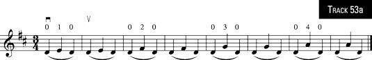insultos três notas que envolvem cordas abertas.