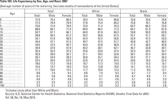 Um gráfico de 2007 mostrando a expectativa de vida das pessoas por idade, sexo e raça.