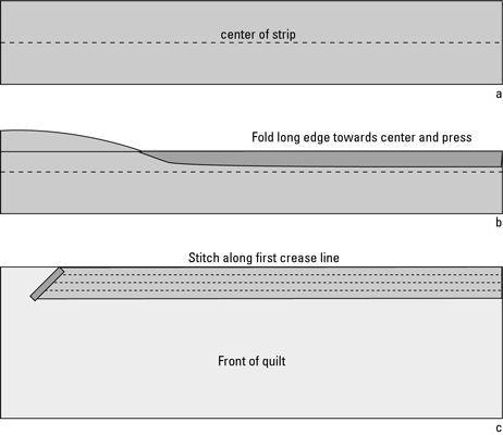 Folding (a, b) e a costura (c) uma dupla dobra de ligação.