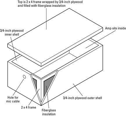 Uma caixa de amp-isolador reduz a quantidade de ruído que se ouve de seu amplificador, mesmo quando é Cranke
