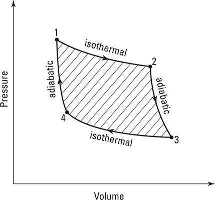 Pressão e volume do ciclo de Carnot.