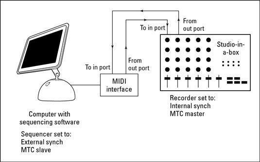 Um sistema com um sequenciador separada e gravador de áudio é configurado dessa forma.