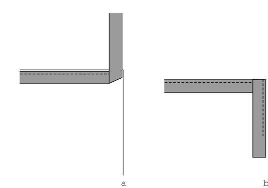 Dobra-se a ligação (a) e recuar (b) a criação de um canto limpo.