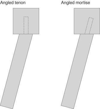 Uma joint mortise e tenon angular é usado frequentemente para cadeiras. Com uma espiga em ângulo (esquerda), com um encaixe em ângulo (direita).
