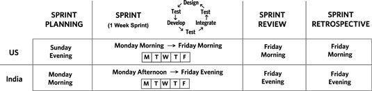 A uma semana do ciclo de sprint vida.