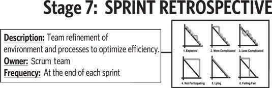 A retrospectiva sprint, o sétimo e último estágio no roteiro de valor.