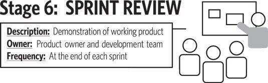 A revisão de sprint é um evento scrum e Estágio 6 do roteiro para valor.