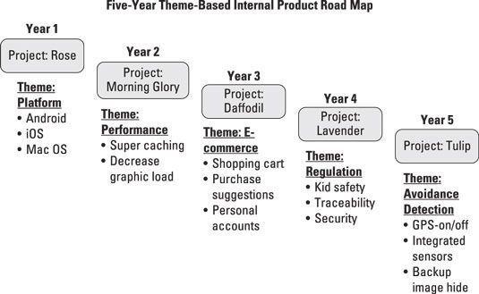 prodmgmt-cinco-yr-theme