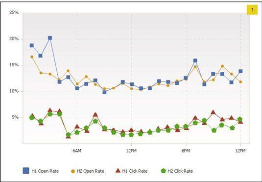 Compare os resultados da MailerMailer diários (parte superior) e os resultados por hora (em baixo) com aqueles para o seu Audi