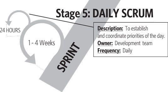 O scrum diário é um aspecto integral do sprint e Fase 5 no roteiro de valor.